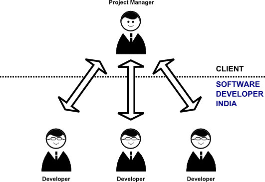ClientSoftwareDeveloperIndia