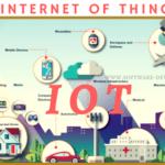 What is the Internet of Things (IoT)?